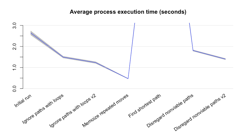 A line graph that's generally descending with each change, aside from a large spike at one point that goes outside the chart's bounds